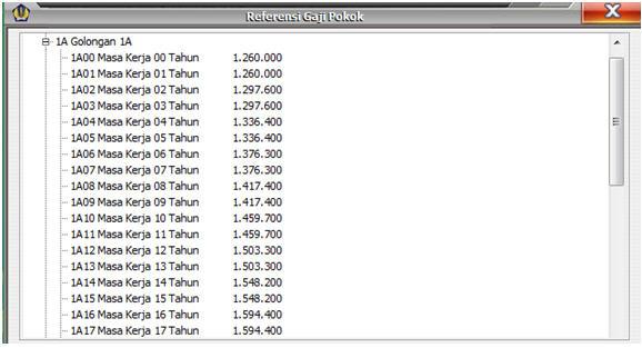 tabel gaji baru GPP 2012