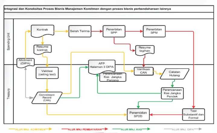 proses bisnis SPAN Manajemen Komitmen