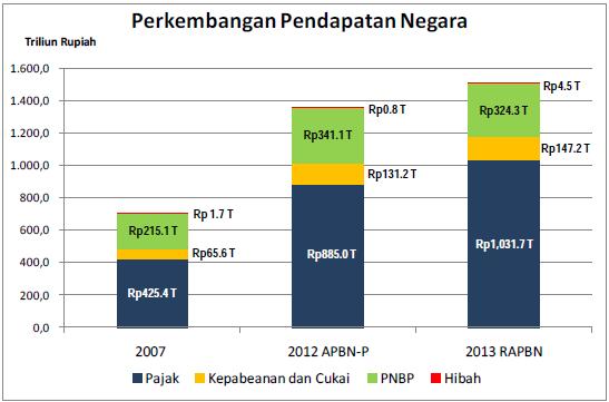 Perkembangan Pendapatan Negara