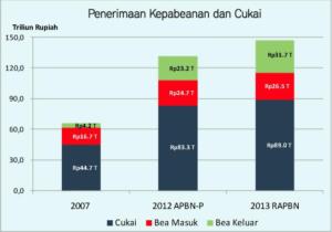 grafik penerimaan bc